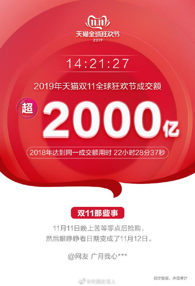 2019双11最新战报:天猫交易额已破2000亿,148个品牌销售破亿