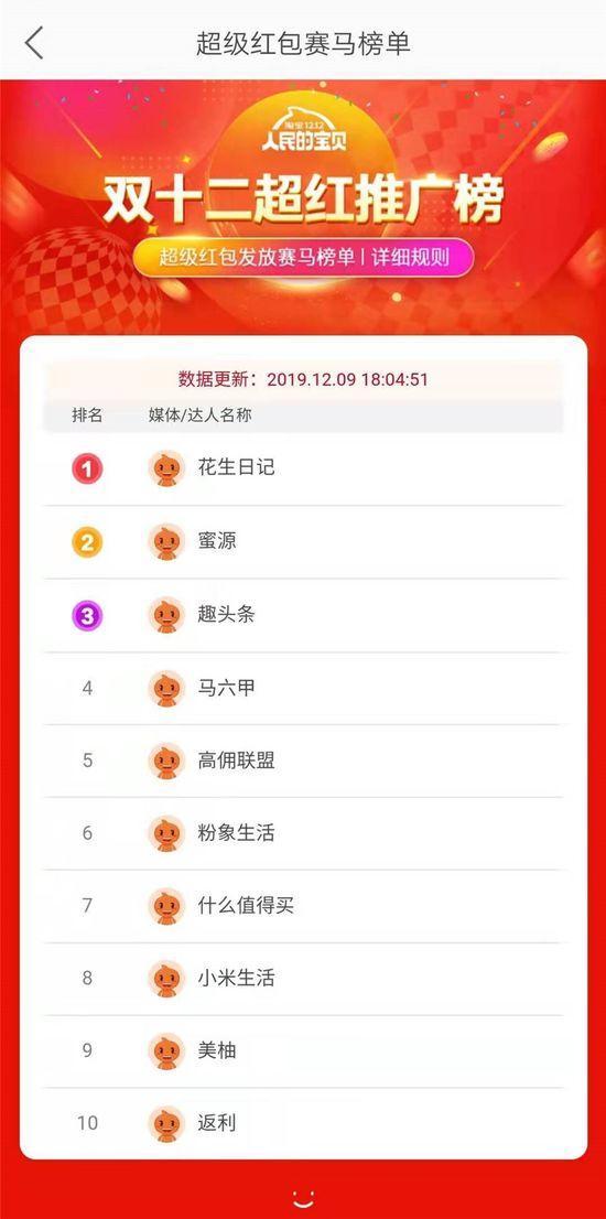 淘宝双十二赛马玩法榜单出炉 花生日记居超红推广榜首位