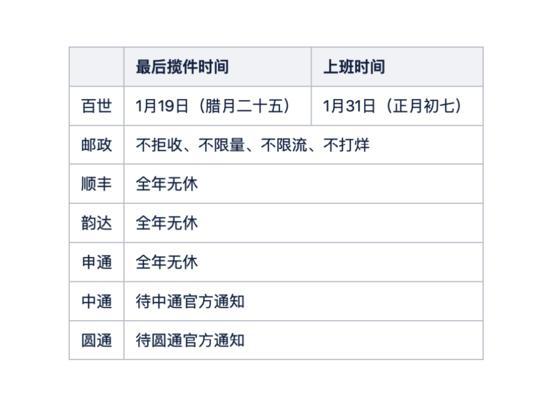 有赞春节运营公告:快手小店商品审核时效延至1-2天