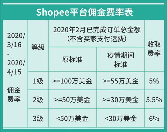 Shopee扶持政策:2月份发货率达标店铺可获20%广告金返点