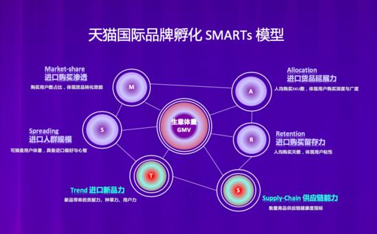 """天猫国际启动618海外品牌孵化""""SMARTs""""模型"""